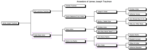 Ancestry of James Joseph TRAUTMAN, names only, 5 generations.