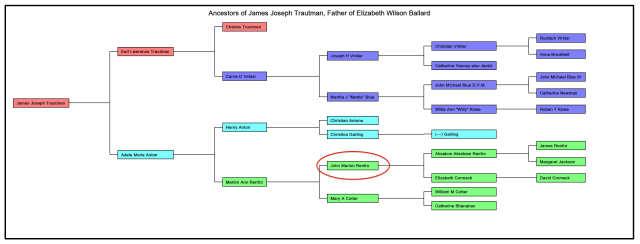 Simple Pedigree Chart of James Joseph TRAUTMAN (aka James Joseph WILSON)
