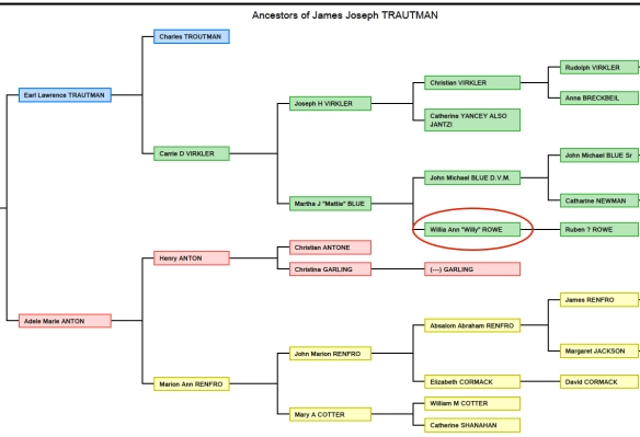 Ancestry of James Joseph TRAUTMAN