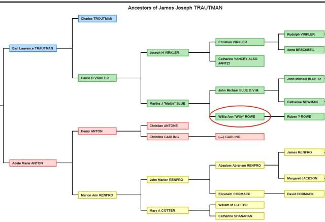 Ancestry of James Joseph TRAUTMAN